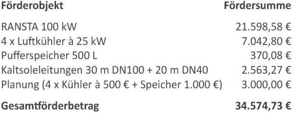 teko news bafa foerderung beispiel 600x230 - BAFA-Förderrichtlinie für natürliche Kältemittel